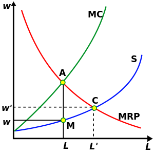 300px-Monopsony-static-partial-equilibrium